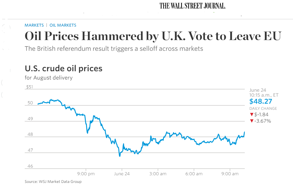 Oil on Brexit