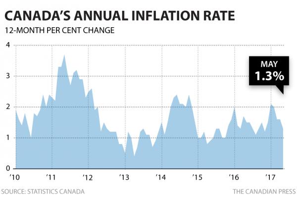 Инфляция в Канаде выросла на 1.3%